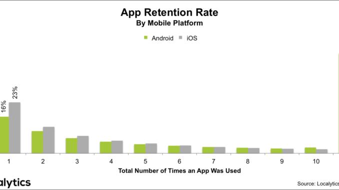 app retention