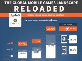 mobile games report