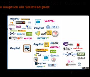30 Mobile Payment Anbieter Deutschland
