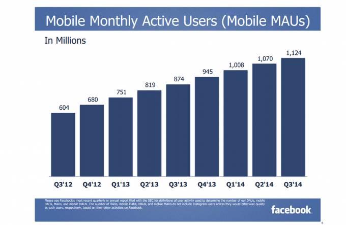 Facebook Mobile MAUs