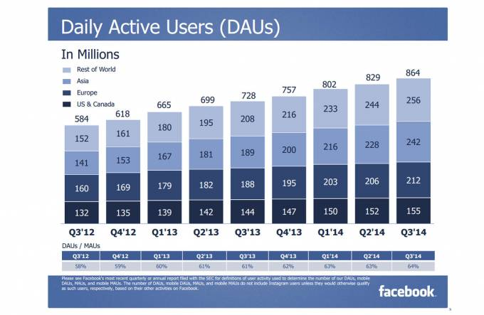 Facebook active users