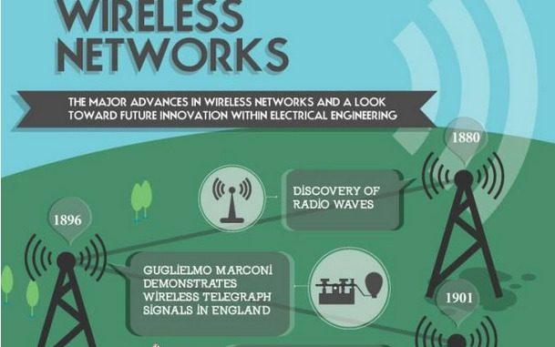 Infografik Wireless Networks