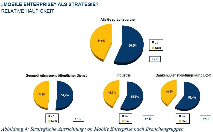 Mobile Enterprise als Strategie