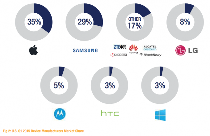 Device Market Share US