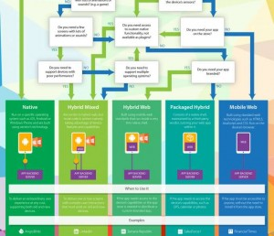 app architecture infographic