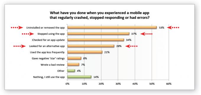 app errors