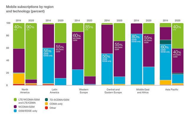 Ericsson Mobile Subscriptions