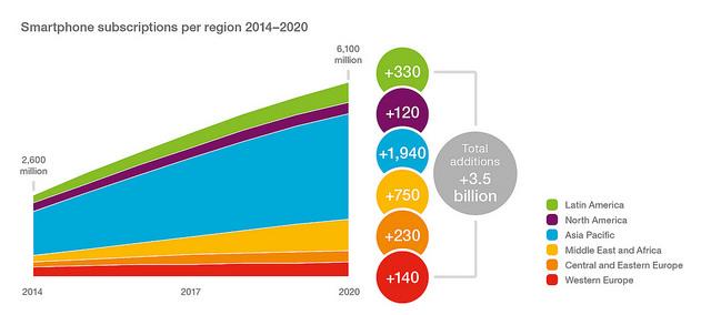 Ericsson Smartphone Subscriptions per Region