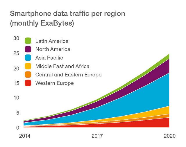 Ericsson Smartphone data traffic