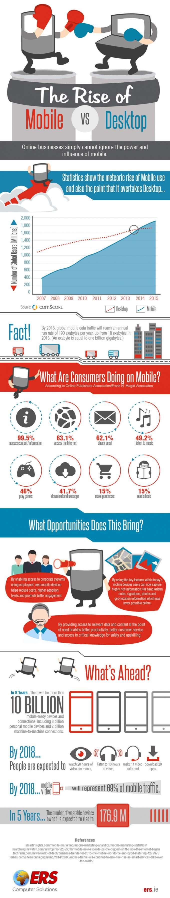 Mobile vs. Desktop