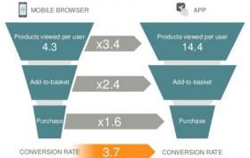 Conversion Funnel Mobile Website versus App