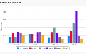 MSIC Retailer App Analyse Comment Volume
