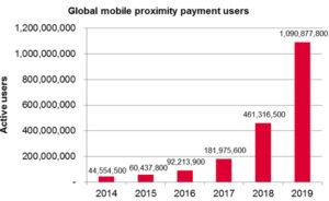 Ovum_mobile_payment_user_655