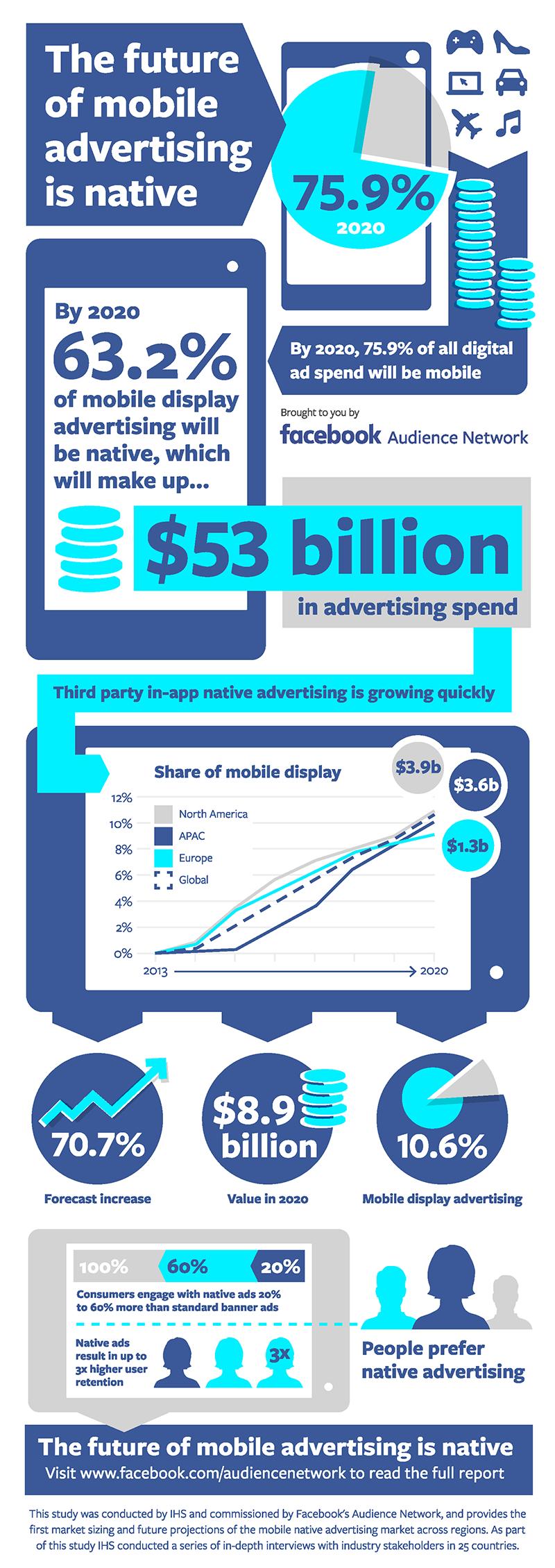 Infografik Facebook Advertising