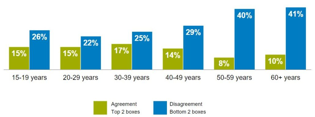 Germany Disagreement Age