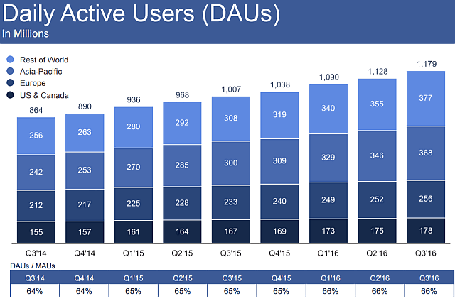 facebook daily users