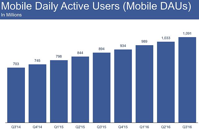 facebook mobile daily