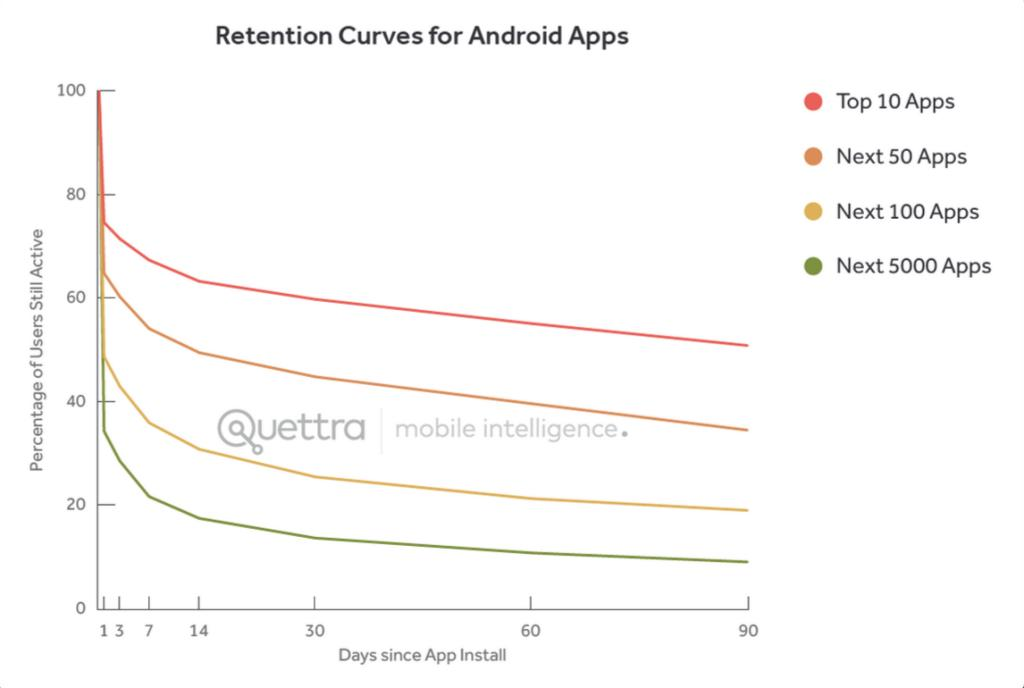 Retention Android App