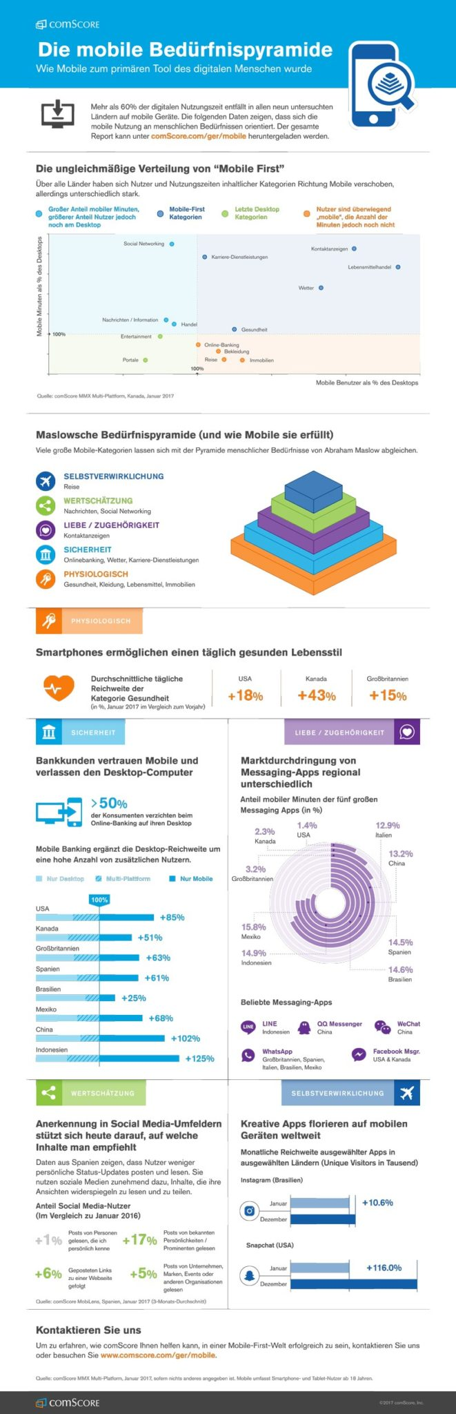 Infografik Mobile First