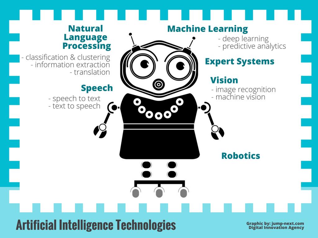 Definiton Artificial Intelligence
