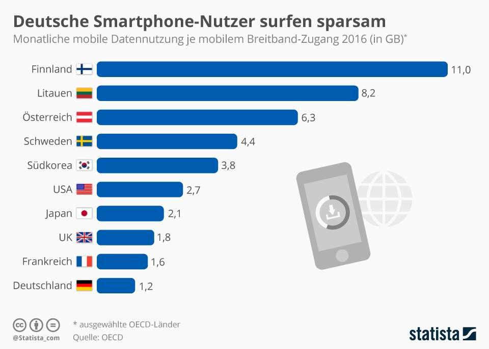 Deutsche-surfen-mobile-sparsam