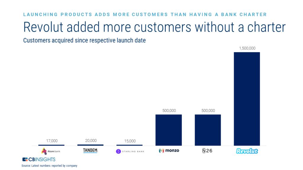 Fintech Challenger Banks customer growth strategy