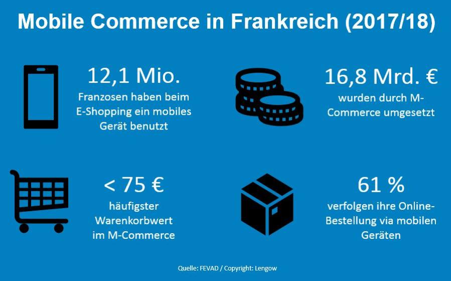Die Zukunft ruft: Der Mobile-Commerce-Markt in Frankreich