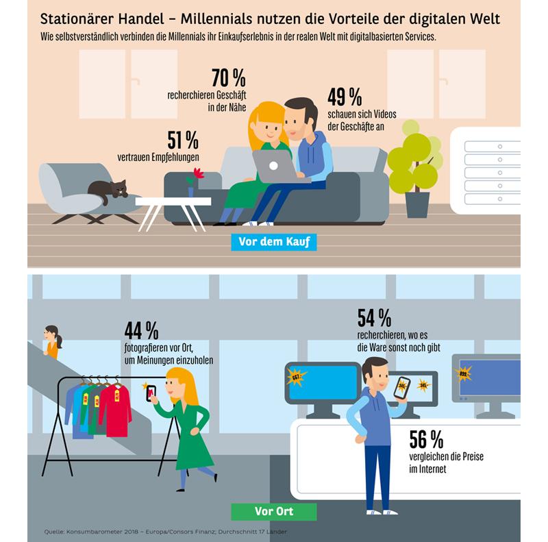 Millennials Infografik