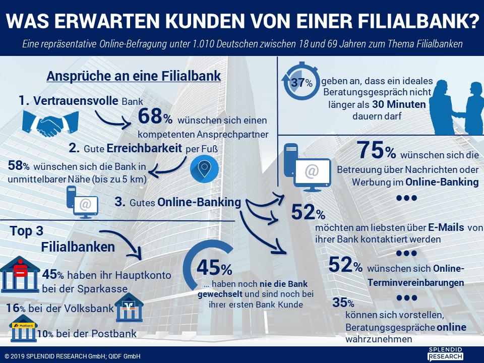 infografik studie privatkunden in filialbanken februar e